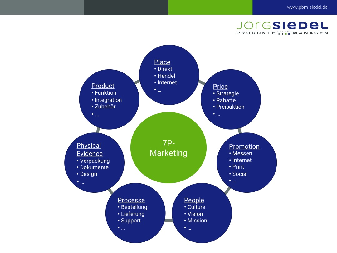 Produktmanagement: 7-P Marketing