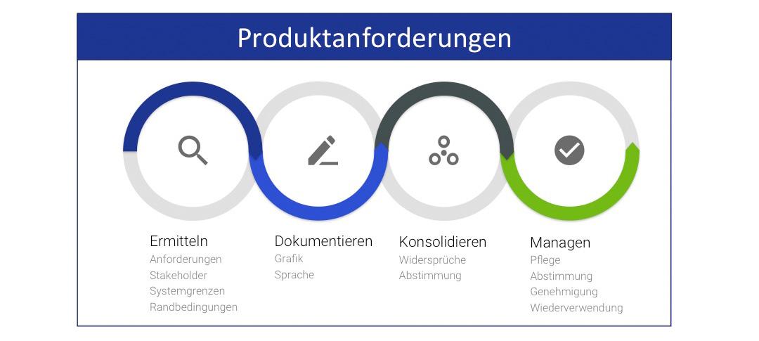 Produktanforderungen Managen