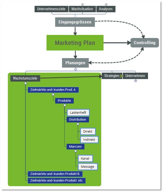 Abb2. Mindmap Position Produktmanagement