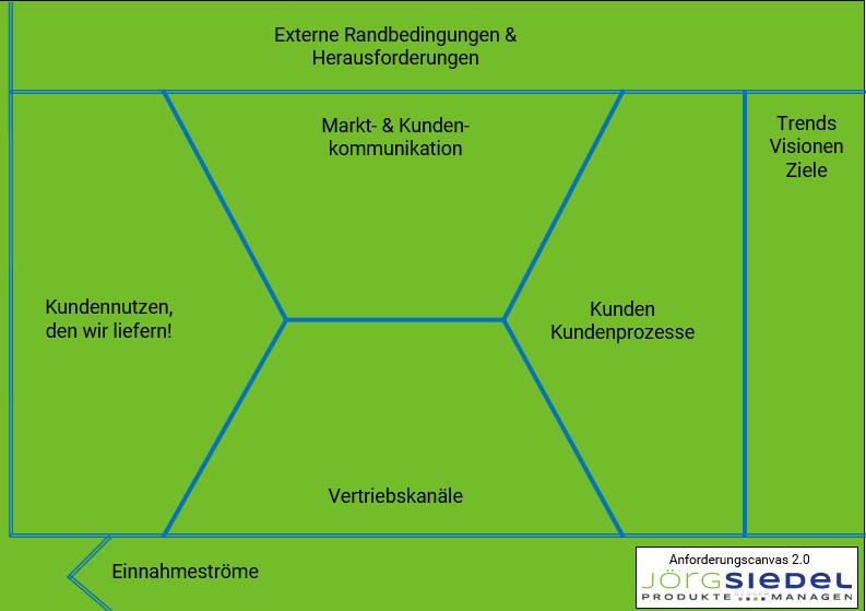 Abb 7. Grüner Teil Anforderungscanvas